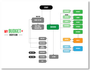 My Budget+ User flowchart
